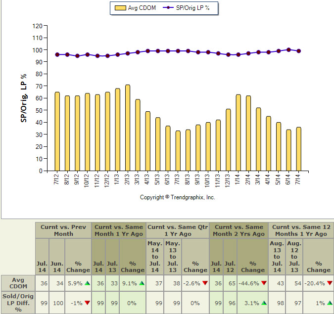 Market Time - King County Single Family Homes - July 2012 to July 2014