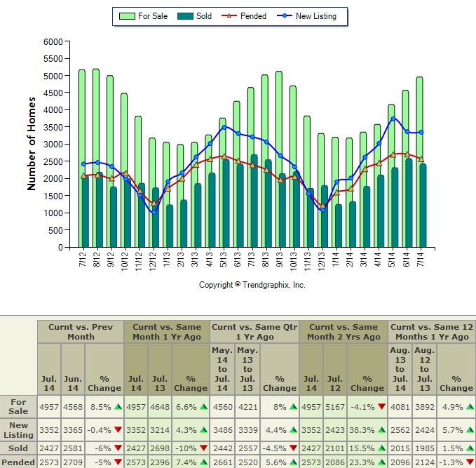 Housing Supply and Sales Trend - King County Single Family Homes - July 2012 to July 2014