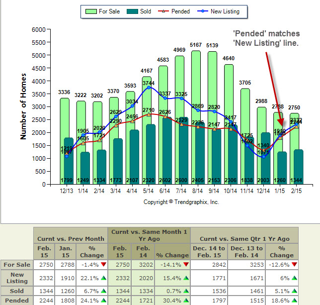 King county housing market activity Spring 2015