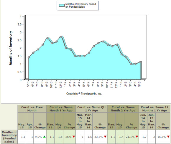 King County Months of Housing Inventory Based on Pending Sales - May 2013 to May 2015