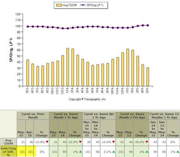 Seattle housing 2015 days on market