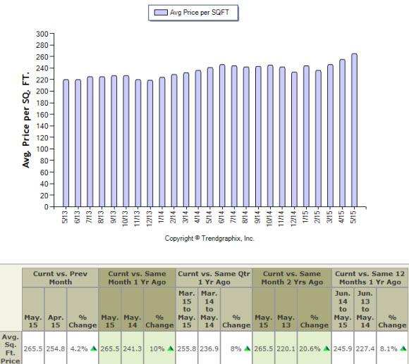 Seatle housing price per square foot 2015
