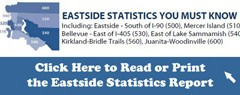 Seattle and Eastside Housing Market Statistics for July 2015