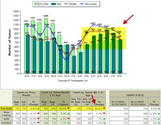 September 2015 Seattle housing market graph